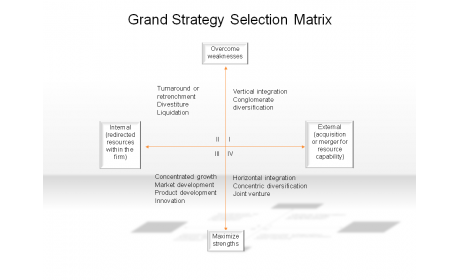 grand strategy selection matrix 234) quadrant ii of the grand strategy selection matrix suggests which of these strategies when the basic idea underlying the matrix is the choice of an internal or external emphasis for growth or profitability difficulty: medium learning objective: 6 59 (p.