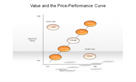 Value and the Price-Performance Curve