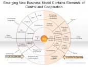 Emerging New Business Model Contains Elements of Control and Cooperation