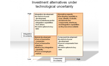 Investment alternatives under technological uncertainty