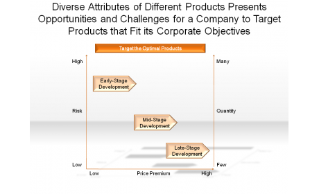 Diverse Attributes of different Products Presents Opportunities and Challenges