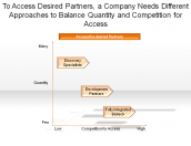 A Company Needs Different Approaches to Balance Quantity and Competition for Access