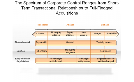 The Spectrum of Corporate Control Ranges from Short-Term Transactional Relationships