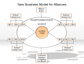 New Business Model for Alliances