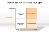 Alliances can be Grouped into Four Types