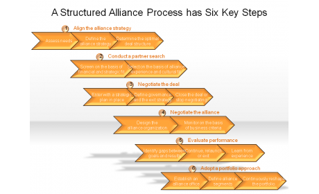 A Structured Alliance Process has Six Key Steps