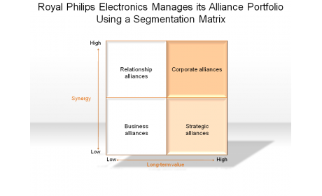 Royal Philips Electronics Manages its Alliance Portfolio Using a Segmentation Matrix
