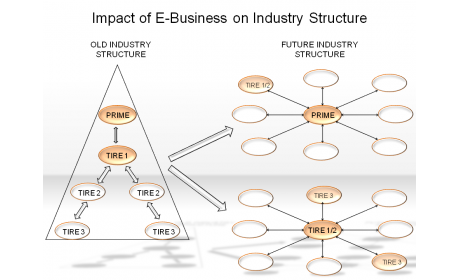 Impact of E-Business on Industry Structure