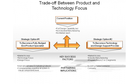 Trade-off Between Product and Technology Focus