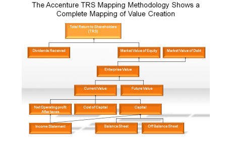 The Accenture TRS Mapping Methodology Shows a Complete Mapping of Value Creation