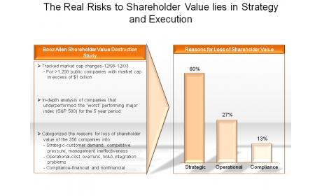 The Real Risks to Shareholder Value Lie in Strategy and Execution