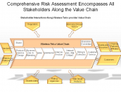 Comprehensive Risk Assessment Encompasses All Stakeholders Along the Value Chain