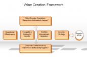 Value Creation Framework