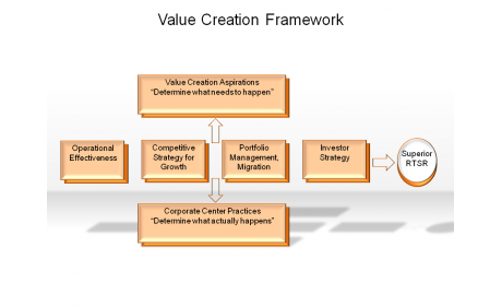 Value Creation Framework