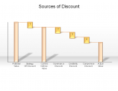 Sources of Discount