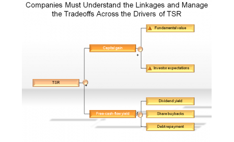 Companies Must Understand the Linkages and Manage the Tradeoffs Across the Drivers of TSR