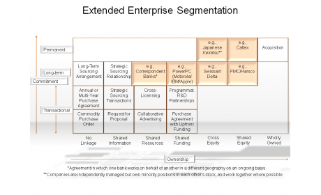 Extended Enterprise Segmentation
