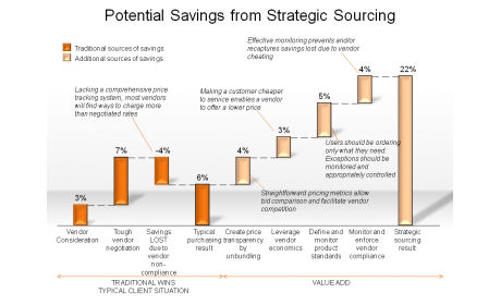 Potential Savings from Strategic Sourcing