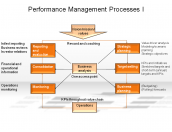 Performance Management Processes I