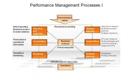 Performance Management Processes I