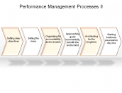 Performance Management Processes II