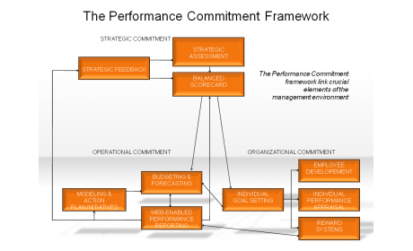 The Performance Commitment Framework