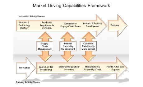 Market Driving Capabilities Framework