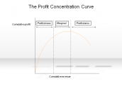 The Profit Concentration Curve