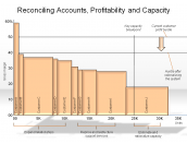Reconciling Accounts, Profitability and Capacity