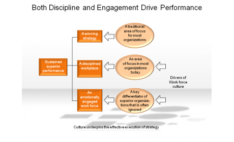 Both Discipline and Engagement Drive Performance