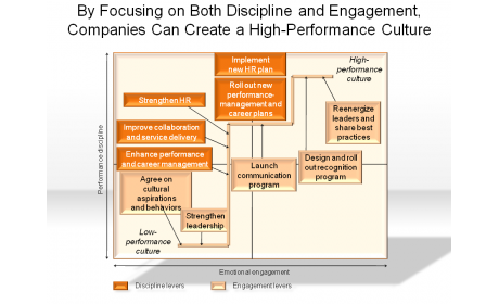 By Focusing on Both Discipline and Engagement, Companies Can Create a High-Performance Culture