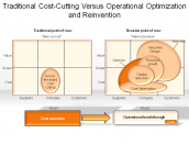 Traditional Cost-Cutting Versus Operational Optimization and Reinvention