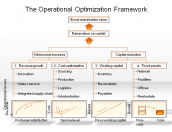 The Operational Optimization Framework