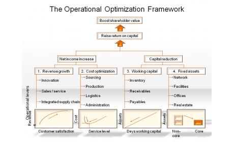 The Operational Optimization Framework