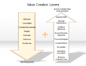 Value Creation Levers