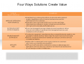 Four Ways Solutions Create Value