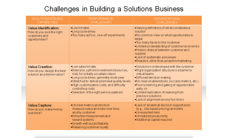 Challenges in Building a Solutions Business