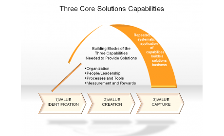 Three Core Solutions Capabilities