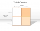"""Tradables"" Analysis"