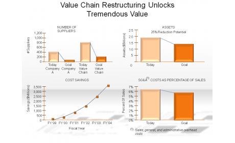 Value Chain Restructuring Unlocks Tremendous Value