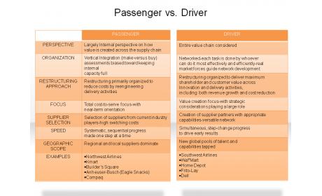 Passenger vs. Driver