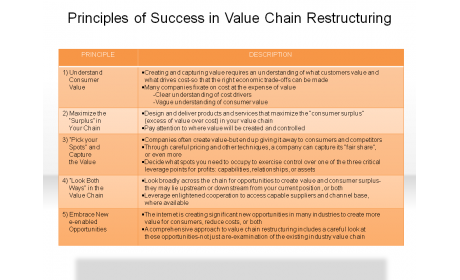 Principles of Success in Value Chain Restructuring