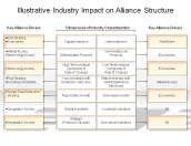 Illustrative Industry Impact on Alliance Structure