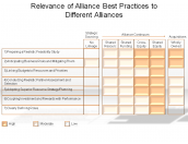 Relevance of Alliance Best Practices to Different Alliances