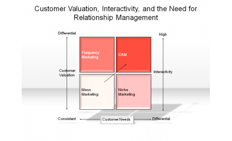 Customer Valuation, Interactivity, and the Need for Relationship Management