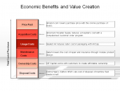 Economic Benefits and Value Creation