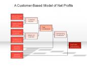 A Customer-Based Model of Net Profits