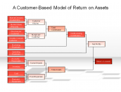 A Customer-Based Model of Return on Assets