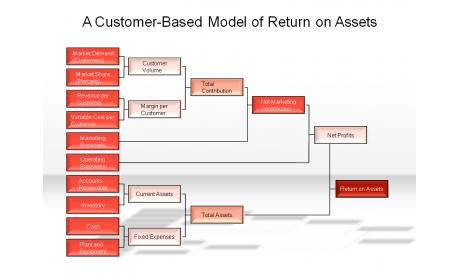 A Customer-Based Model of Return on Assets