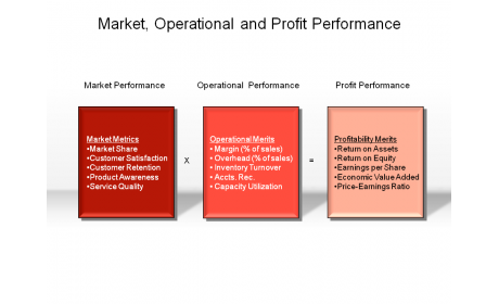 Market, Operational and Profit Performance